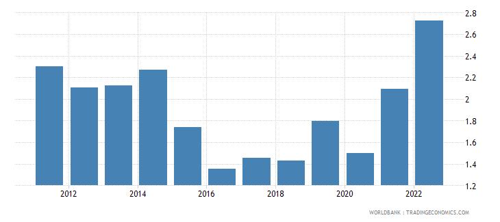 hungary risk premium on lending prime rate minus treasury bill rate percent wb data