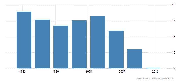 hungary rural population male percent of total wb data