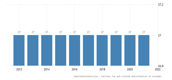 Hungary Sales Tax Rate | VAT