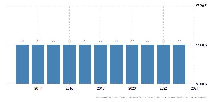 Hungary Sales Tax Rate - VAT | 2019 | Data | Chart