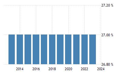 olcsó kedvezménnyel legjobb árak közelebb a Hungary Sales Tax Rate - VAT | 2000-2020 Data | 2021-2022 Forecast ...