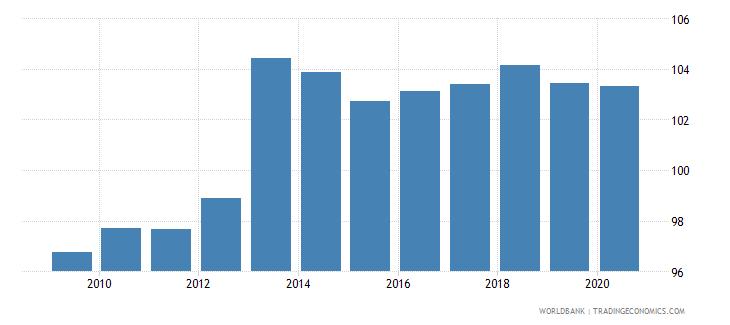 hungary school enrollment secondary male percent gross wb data