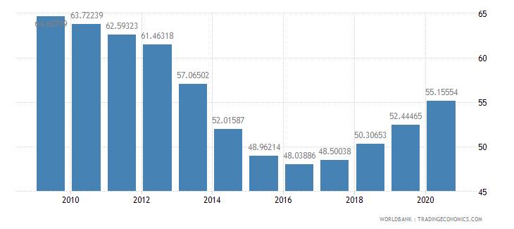 hungary school enrollment tertiary percent gross wb data