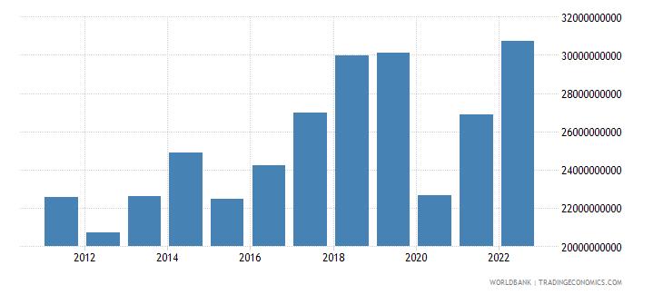 hungary service exports bop us dollar wb data