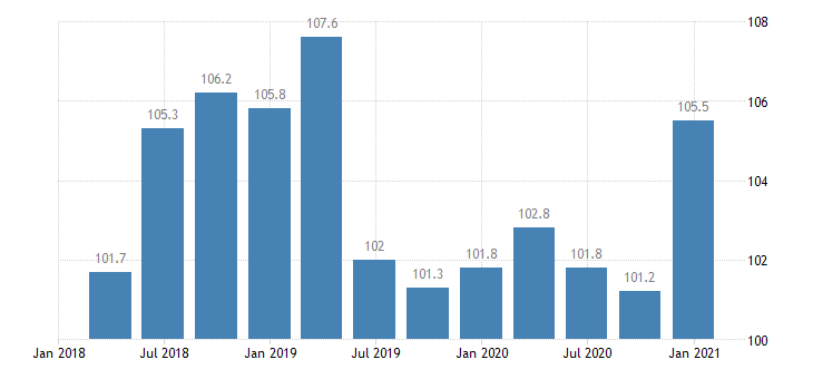 hungary service producer prices warehousing storage eurostat data