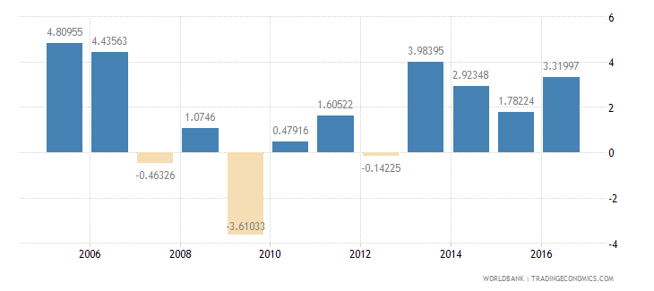 hungary services etc  value added annual percent growth wb data