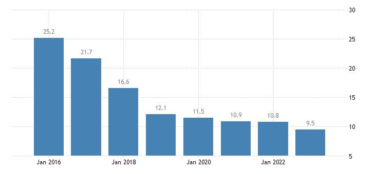 hungary severe material deprivation rate females eurostat data