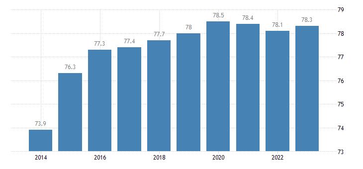 hungary share of trade with the eu share of exports to eu eurostat data