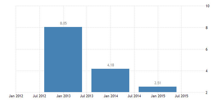 hungary short term interest rates three month interbank rates eurostat data