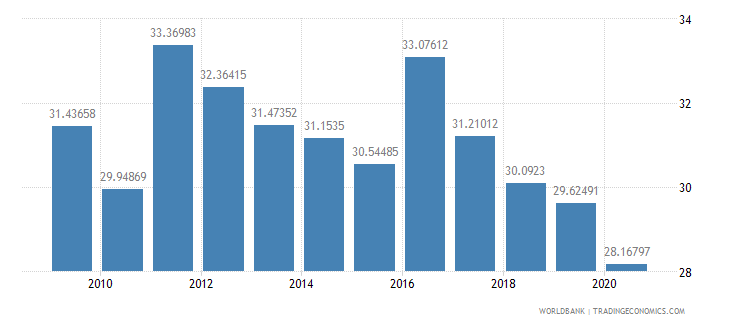 hungary social contributions percent of revenue wb data