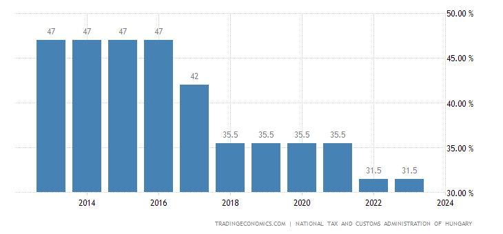 Hungary Social Security Rate