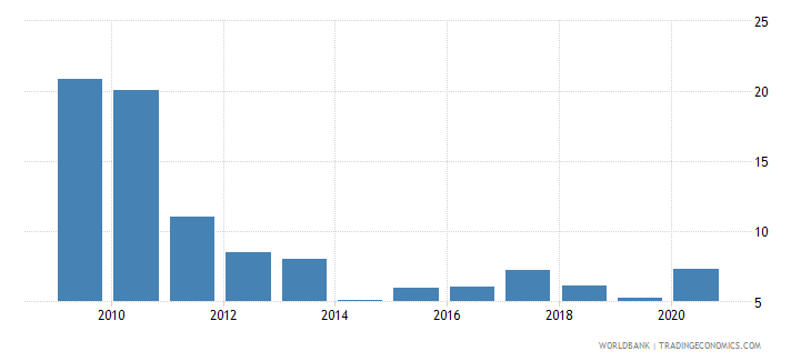 hungary stock market total value traded to gdp percent wb data
