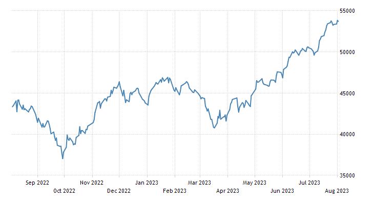 Hungary Stock Market (BUX)