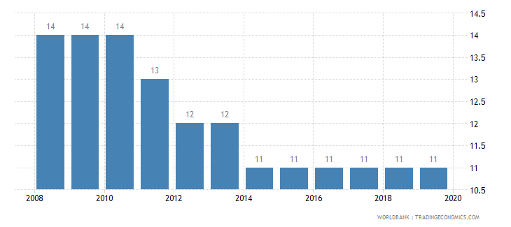 hungary tax payments number wb data