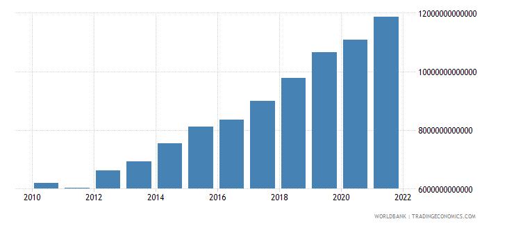 hungary tax revenue current lcu wb data