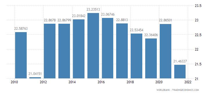 hungary tax revenue percent of gdp wb data