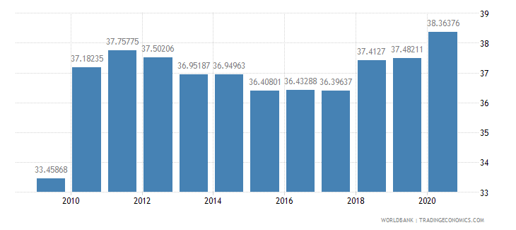 hungary taxes on goods and services percent of revenue wb data
