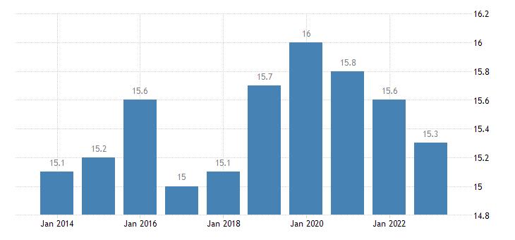 hungary taxes on production imports less subsidies eurostat data