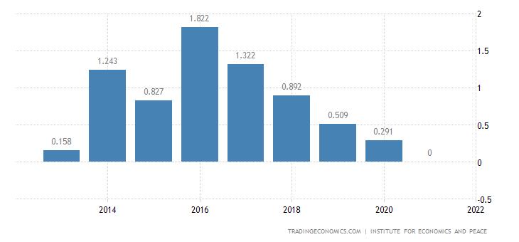 Hungary Terrorism Index