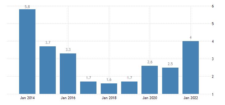 hungary total financial sector liabilities debt securities eurostat data