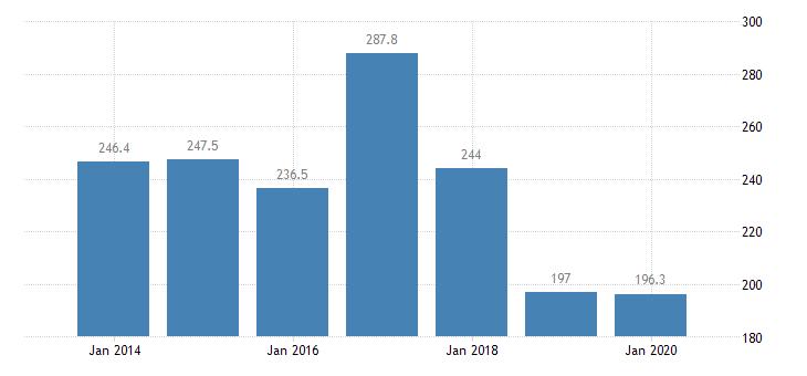 hungary total financial sector liabilities financial corporations eurostat data