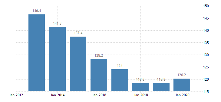 hungary total financial sector liabilities monetary financial institutions non consolidated eurostat data