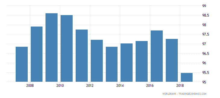hungary total net enrolment rate primary female percent wb data