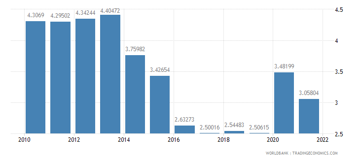 hungary total reserves in months of imports wb data