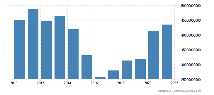 hungary total reserves includes gold us dollar wb data