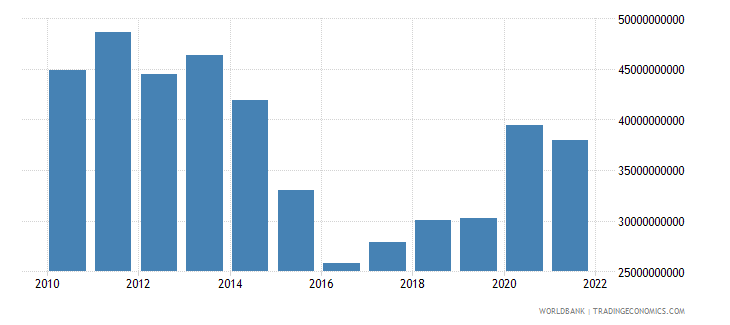 hungary total reserves minus gold us dollar wb data