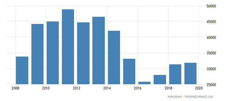 hungary total reserves wb data