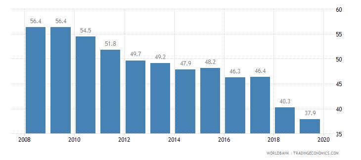 hungary total tax rate percent of profit wb data