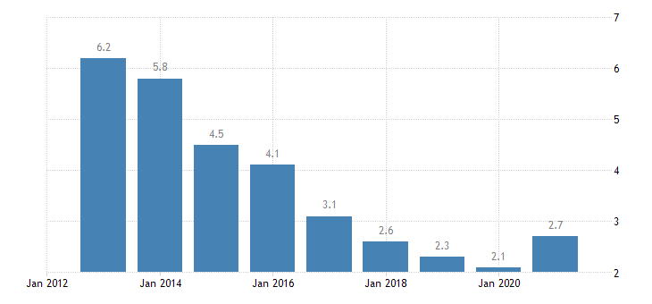 hungary total unemployment rate eurostat data