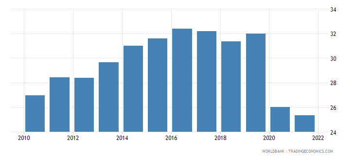 hungary trade in services percent of gdp wb data
