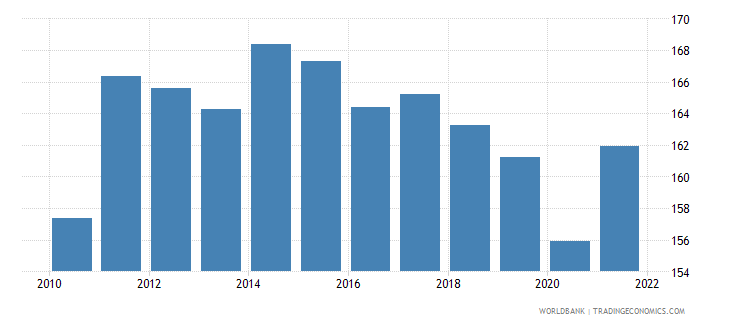 hungary trade percent of gdp wb data