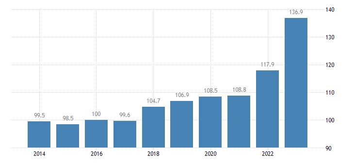 hungary trade unit value indices export unit value idx 2015 100 eurostat data
