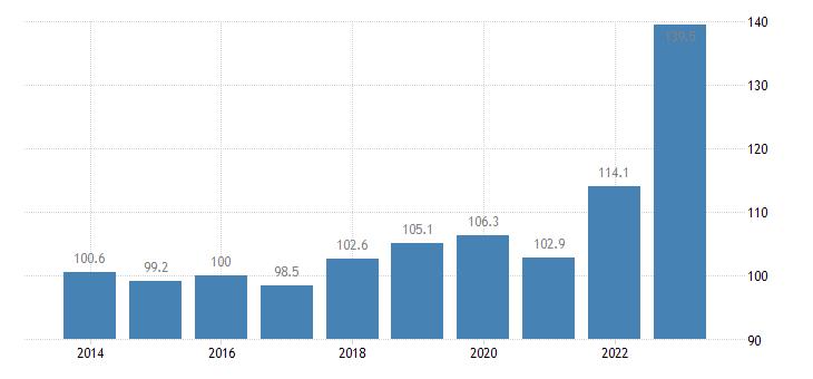 hungary trade unit value indices import unit value idx 2015 100 eurostat data