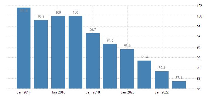 hungary trade volume indices volume ratio export import eurostat data
