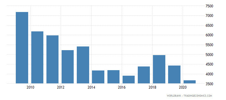 hungary trademark applications nonresident by count wb data