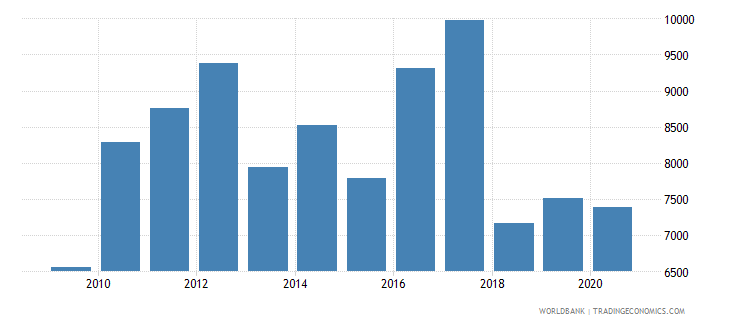 hungary trademark applications resident by count wb data