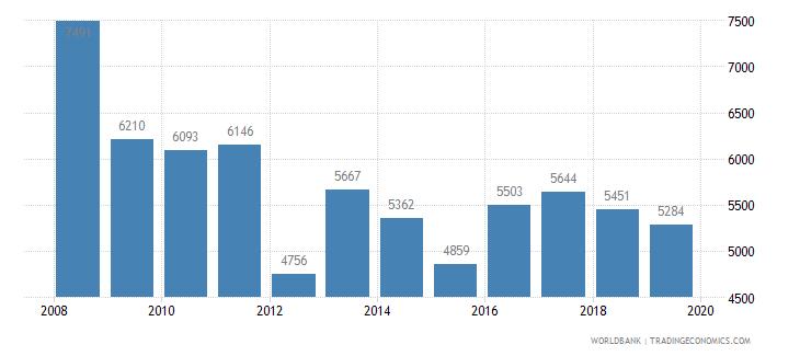 hungary trademark applications total wb data