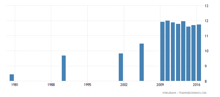 hungary uis mean years of schooling of the population age 25 female wb data