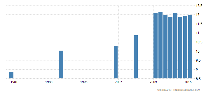 hungary uis mean years of schooling of the population age 25 total wb data