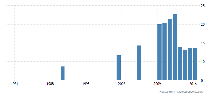 hungary uis percentage of population age 25 with a completed bachelors or equivalent degree isced 6 female wb data