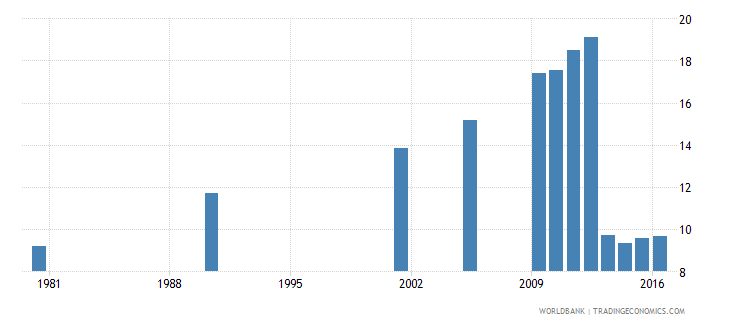 hungary uis percentage of population age 25 with a completed bachelors or equivalent degree isced 6 male wb data