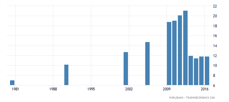 hungary uis percentage of population age 25 with a completed bachelors or equivalent degree isced 6 total wb data