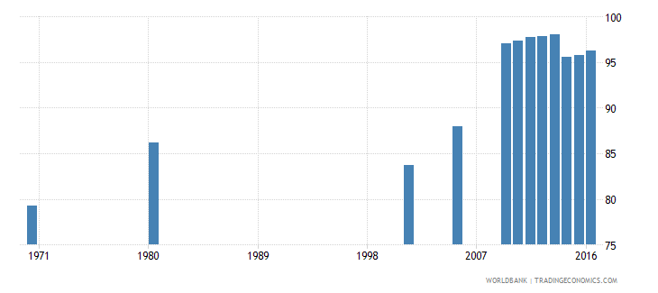 hungary uis percentage of population age 25 with at least completed lower secondary education isced 2 or higher female wb data