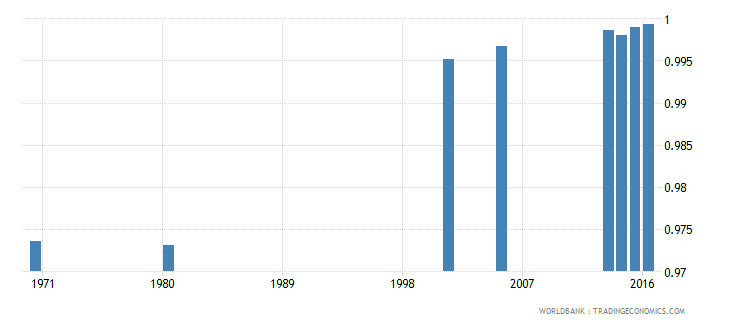 hungary uis percentage of population age 25 with at least completed primary education isced 1 or higher gender parity index wb data