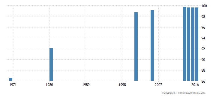 hungary uis percentage of population age 25 with at least completed primary education isced 1 or higher male wb data