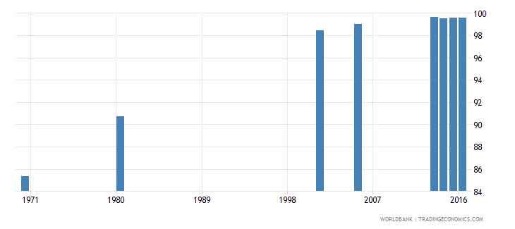 hungary uis percentage of population age 25 with at least completed primary education isced 1 or higher total wb data